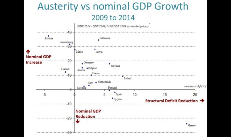 This graph shows that austerity does not necessarily lead to more growth, a conclusion also drawn by the IMF authors. Economic growth is actually strongest in those states, where less austerity policies were implemented. Source: Varoufakis
